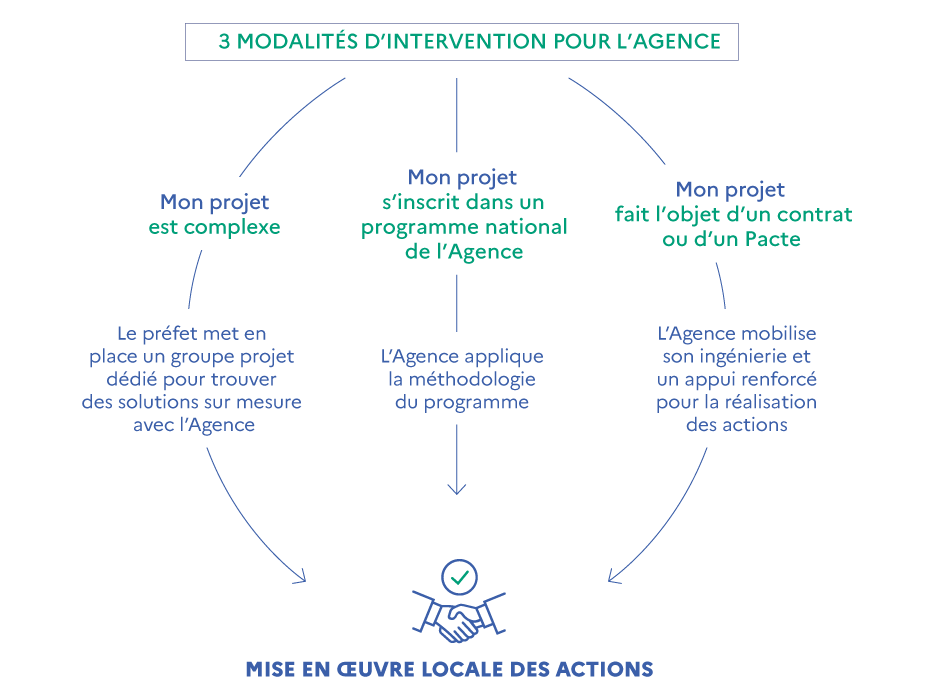 3 modes d'intervention